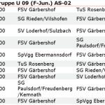 Spielplan F1 2016 Frühjahrsrunde